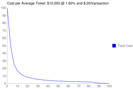 Average Ticket to Cost